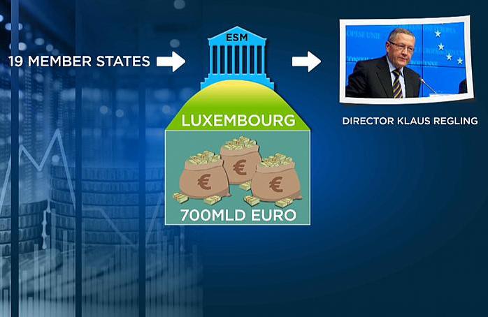 Tutto sul Fondo Salvastati o Meccanismo Europeo di Stabilità. Cos'è il MES? A cosa serve? Di quanti soldi dispone e quando uno stato accede all'ESM.