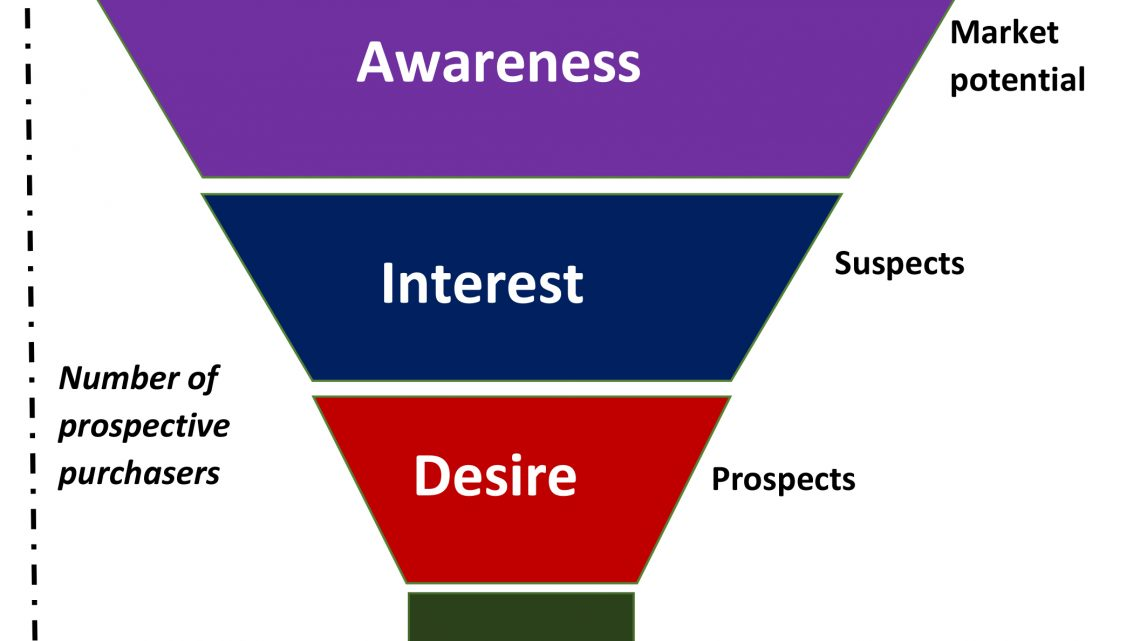 Cosa significa Funnel marketing. Cos'è un funnel di vendita.